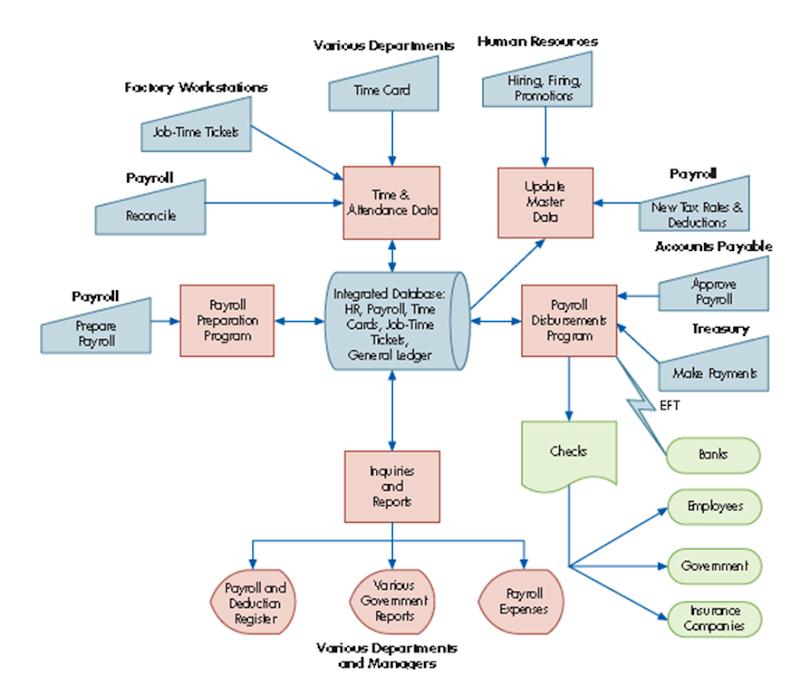 contoh sistem ERP pendukung manajemen SDM dan penggajian