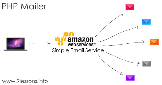 Amazon Simple Email Service SMTP using PHP Mailer