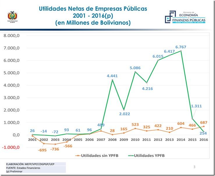 La economía boliviana