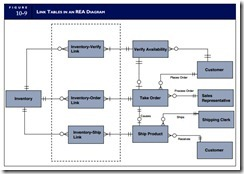 The Rea Approach To Database Modeling View Integration