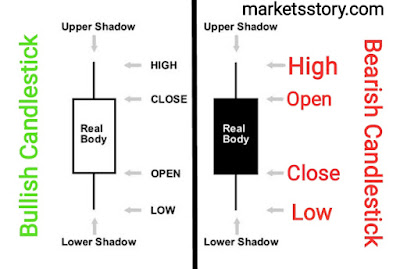 Japanese candlesticks are formed using the Open, High, Low and Close of the chosen time frame.