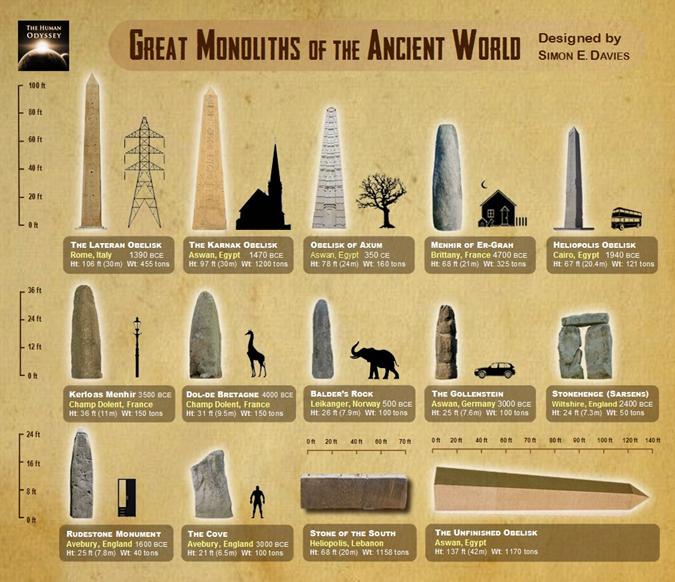 O poder fascinante dos dolmens, obeliscos e menires antigos espalhados por todo o planeta 01