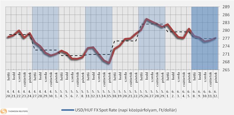 Heti üzemanyagárak: 3-5 forinttal nőhet a benzin ára