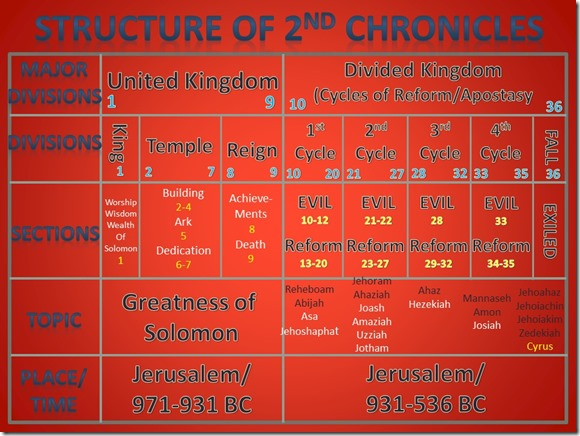2 Chronicles Chart
