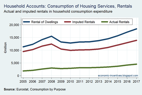 Household Sector Rents in Consumption