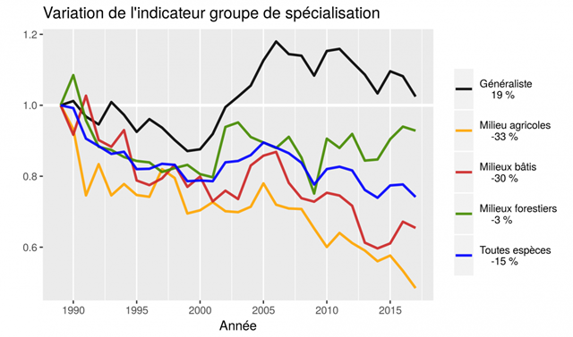 Bird populations in France by species specialization, 1989-2017. Graphic: CRBPO