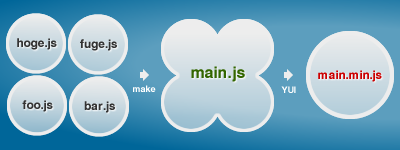 Makefile + YUI Compressor でJavaScriptファイルをコンパイルする