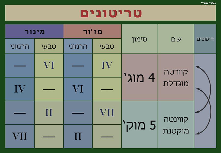Table 7: Tritones