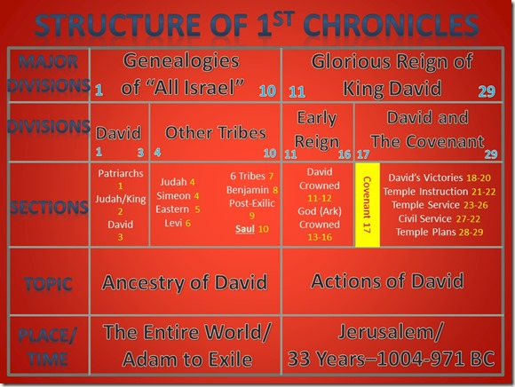 1 Chronicles chart