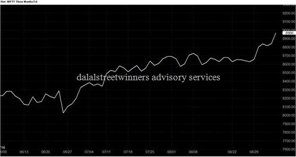 आकृती १ निफ्टी फ्युचर रेखा चार्ट