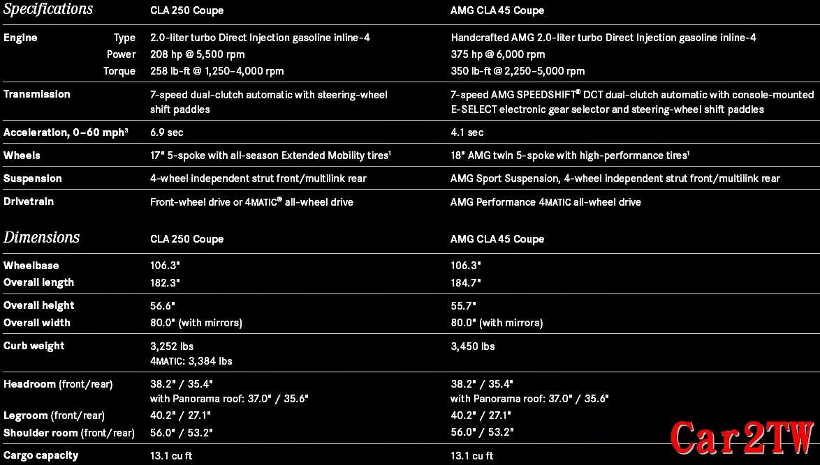 賓士CLA250/CLA45 AMG規格表(馬力、扭力、車長、車寬、車高、車重、室內空間及行李箱大小