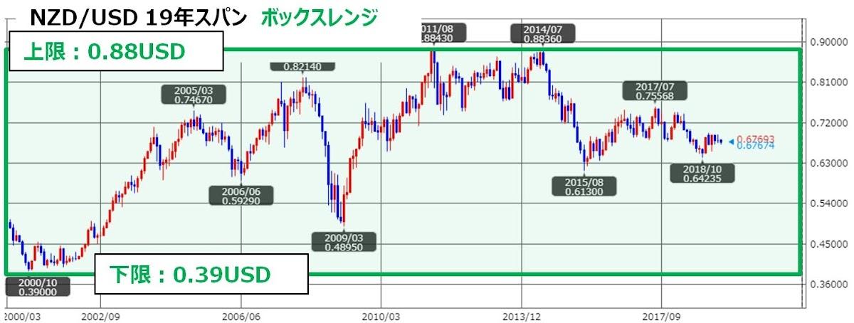 ココのNZD/USDのチャート、トラリピ用