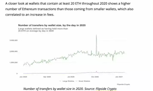 ETH and gas fees_1