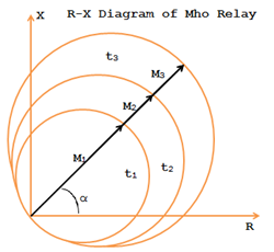 R-X diaram of Mho Relay