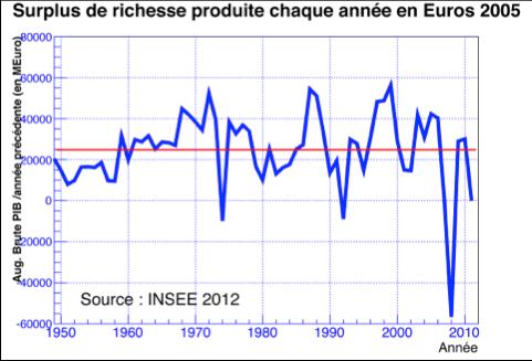 https://lh3.googleusercontent.com/-ioDO5zdCfuY/UuQpy0YZlCI/AAAAAAAACe4/7JmTK_enFs0/w481-h327-no/Surplus+de+richesse+en+Euros.png