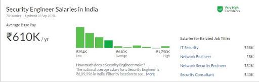 security-engineer-certification