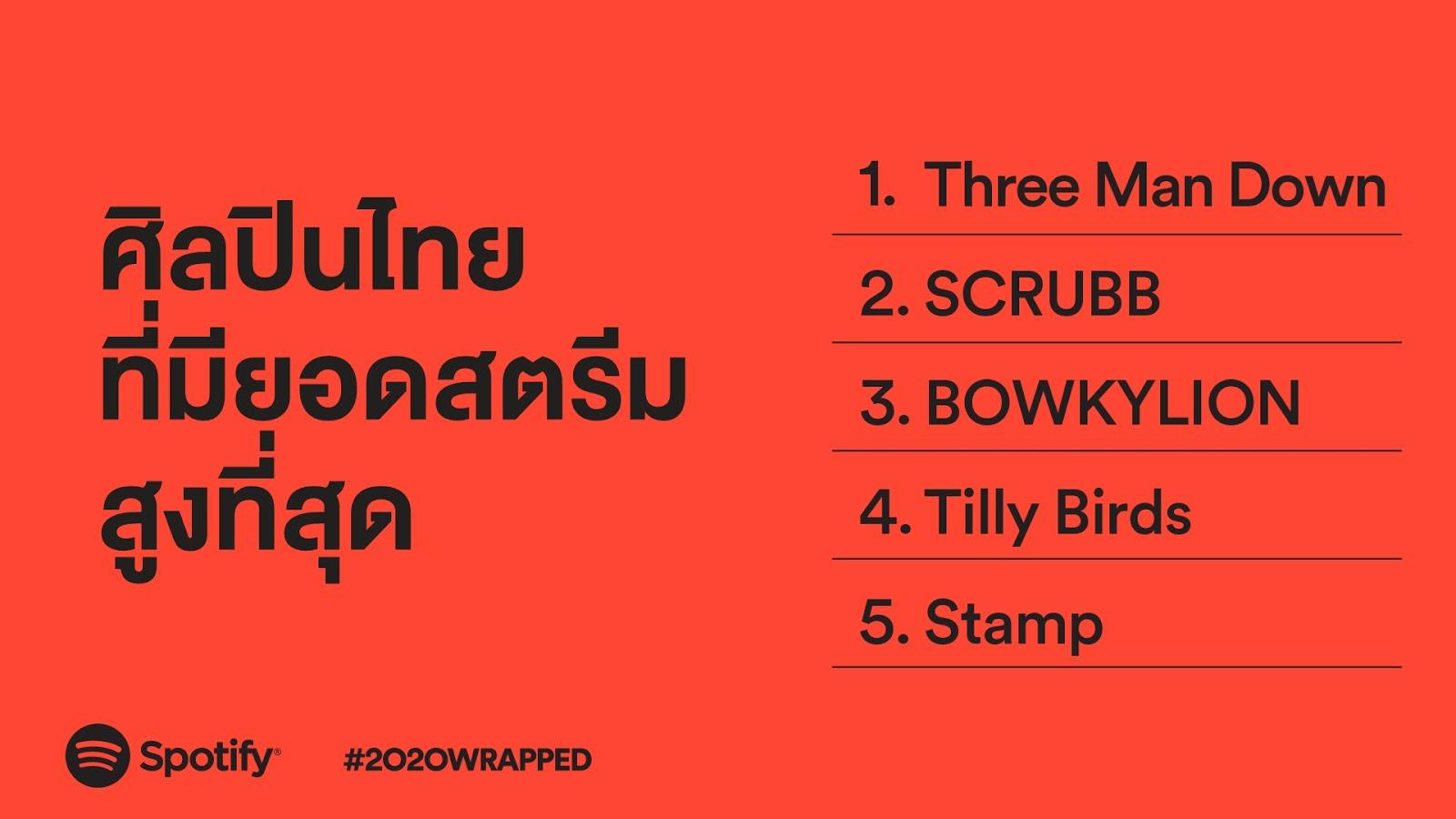 Spotify ประกาศรายชื่อ 2020 Wrapped: ศิลปินไทยติดอันดับทั้งเพลงและพอดแคสต์ที่มียอดสตรีมสูงสุดของประเทศไทย
