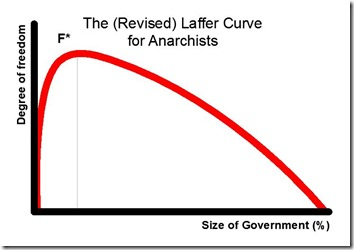 Laffer-Anarchy-Revised