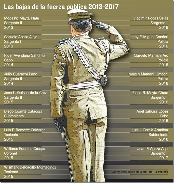 Policías muertos en Bolivia
