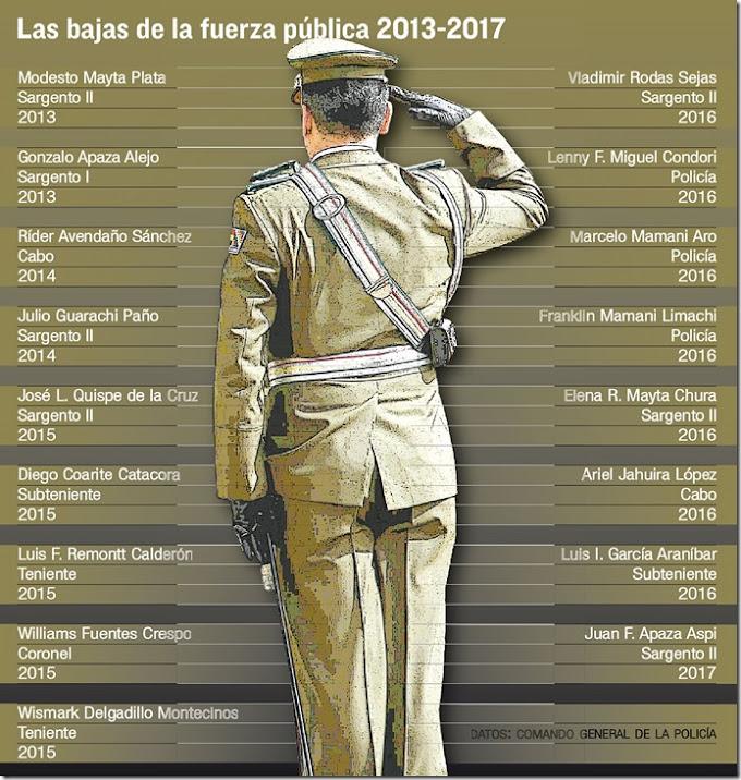 Bolivia: Desde 2013, 17 policías murieron en el cumplimiento de su deber