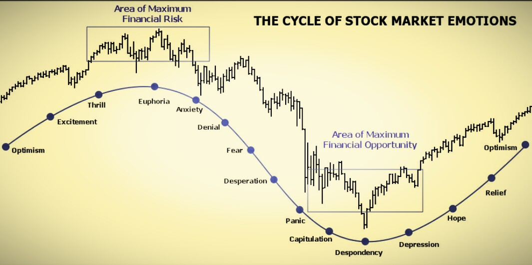 Aim The Bull Cycle Of Stock Market Price - Map price meaning