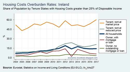 SILC Housing Cost Burden greater than 25pc of Disposable Income in Ireland 2004 to 2017