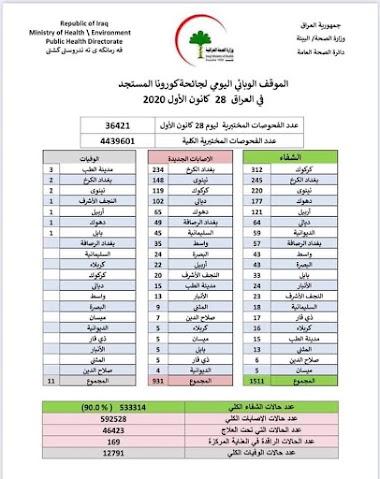 الموقف الوبائي اليومي لجائحة كورونا في العراق ليوم الاثنين  الموافق 28 كانون الاول 2020