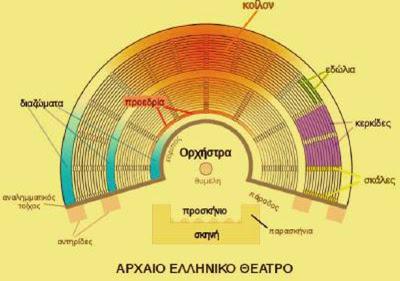 αρχαίο ελληνικό θέατρο,Διονυσιακό θέατρο, ορισμοί,Greek dionysian theater.