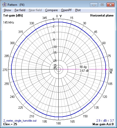 144 MHz single Turnstile Antenna azimuth