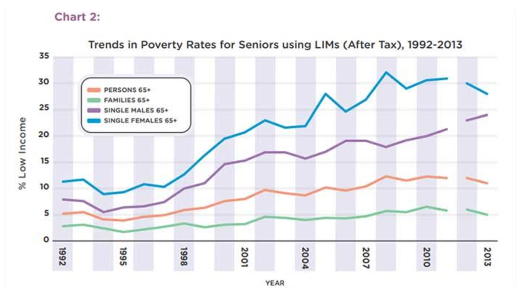 [Poverty%2520seniors%255B3%255D.png]