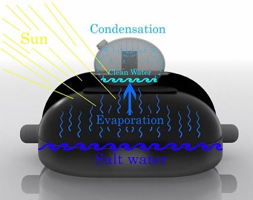 Desalinizador Solar de Agua