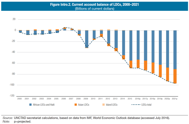 Current account balance of Least Developed Countries (LDCs), 2000–2021, in billions of current dollars. Graphic: UNCTAD
