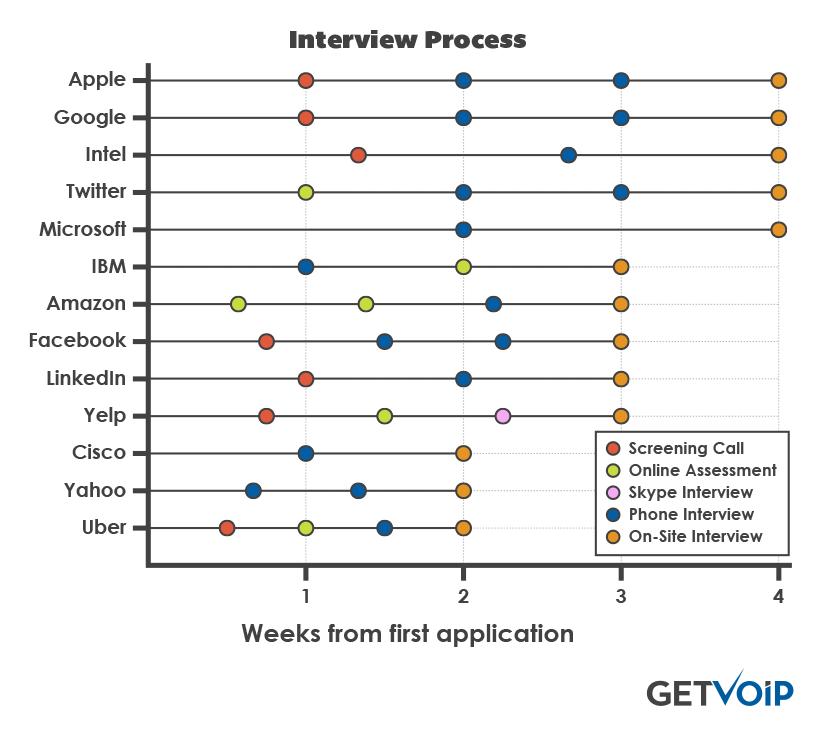 Google es la empresa con el proceso de contratación más difícil, le siguen Uber y Amazon