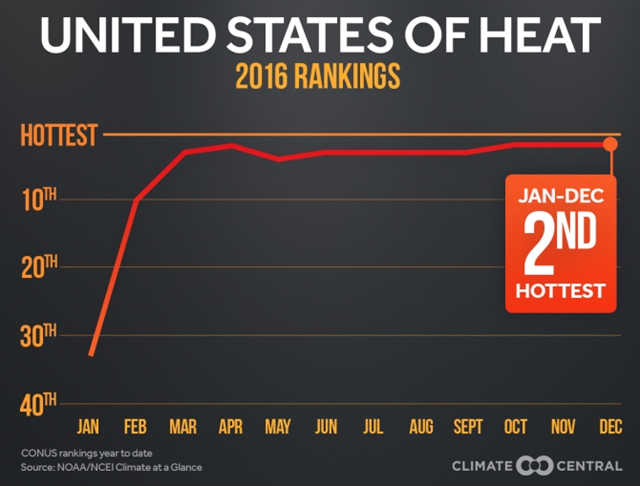 Heat rankings per month in the U.S. for 2016. 2016 was the second hottest year for the U.S. in more than 120 years of record keeping. Graphic: Climate Central