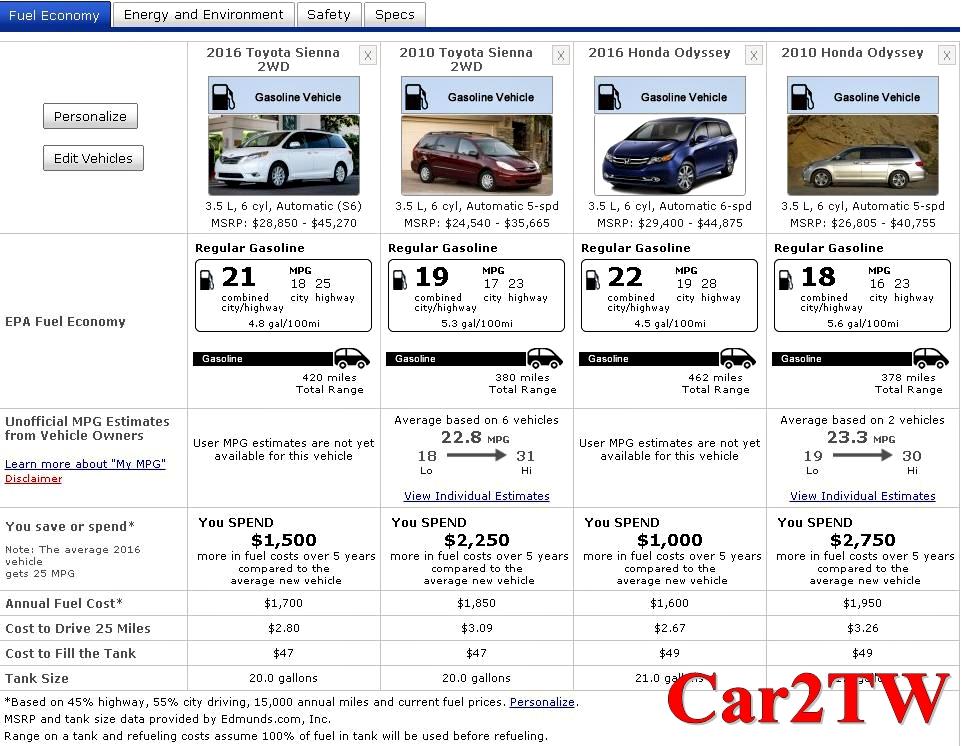 Honda Odyssey A5(舊款)及Honda Odyssey A6(新款)油耗都灌水超過20%