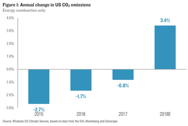 Annual change in U.S. CO2 emissions, 2015-2018. Graphic: Rhodium Group