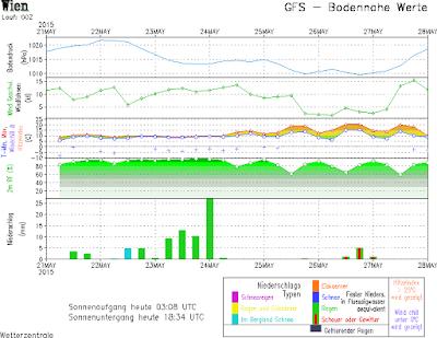 das amerikanische Wettermodell sieht am Samstag Regenmengen um die 60 l/m²
