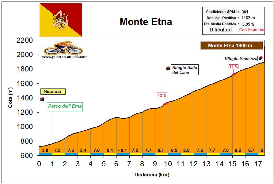 Altimetría Perfil Monte Etna