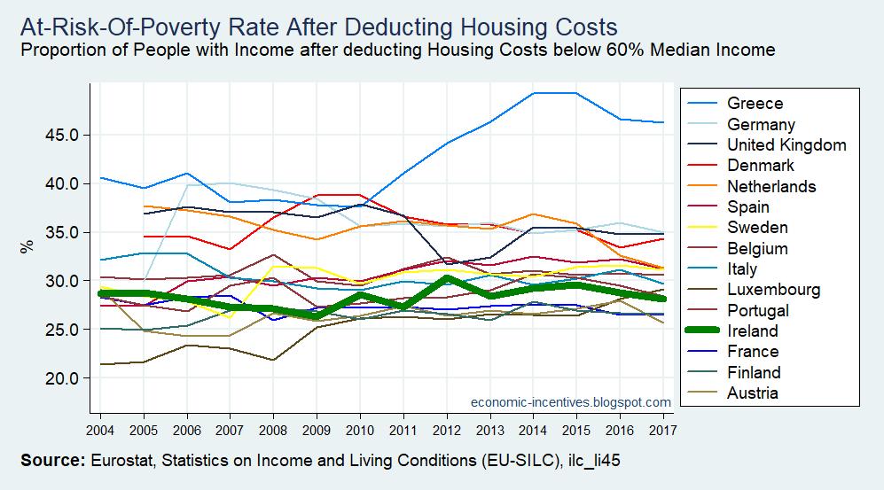 [EU15+SILC+AROP+after+Housing+Costs+2004-2017+2%5B2%5D]