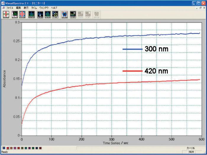 Fig.1-2. Absorvência para eletrólise realizada com célula de comprimento de trajeto óptico de 1,0 mm
