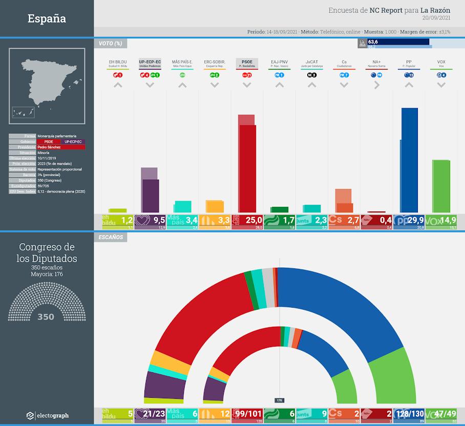 Gráfico de la encuesta para elecciones generales en España realizada por NC Report para La Razón, 20 de septiembre de 2021