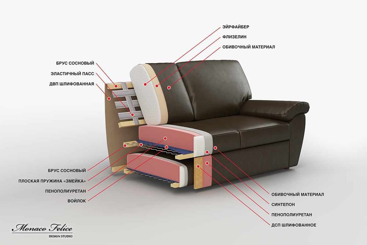 3d Model Of Sofa In Cross Section Advertising 3d