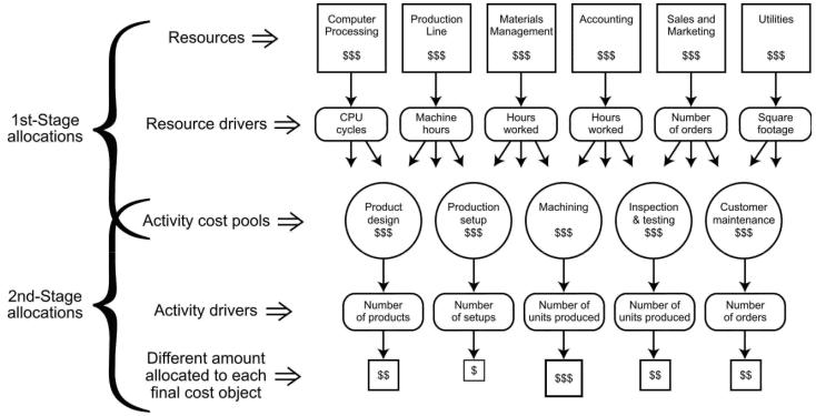 مخصص تخطيط التكلفة الغير مباشرة - التكلفة على اساس النشاط