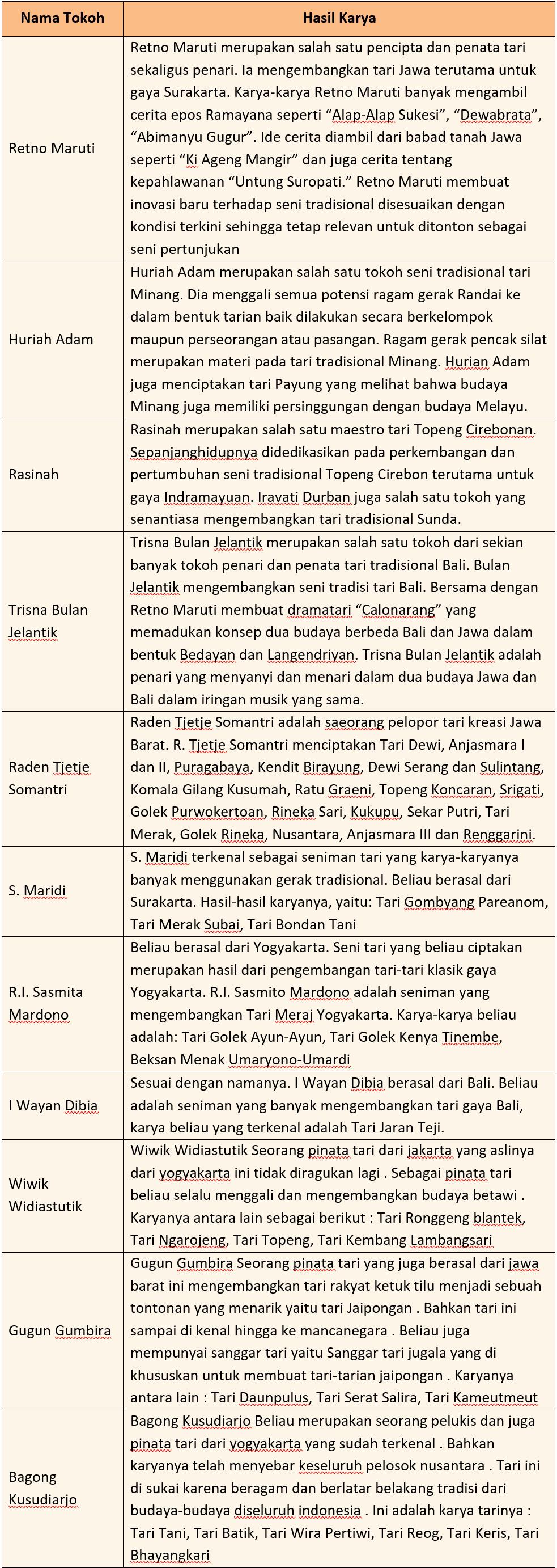 Kunci Jawaban Halaman 63, 71, 72 Tema 7 Kelas 6