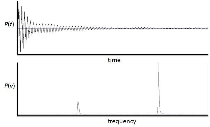 I segnali audio rappresentati nel dominio delle Frequenze
