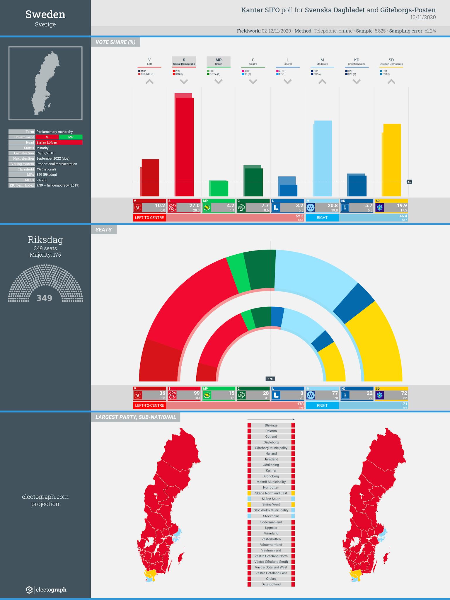 SWEDEN: Kantar SIFO poll chart for Svenska Dagbladet and Göteborgs-Posten, 13 November 2020
