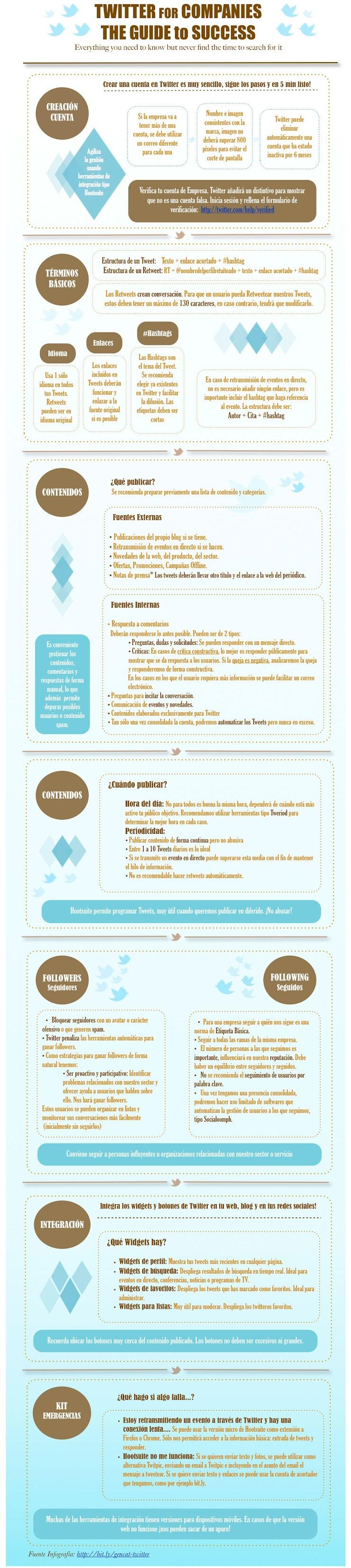 [Infografia] La guía para que tu empresa tenga éxito en Twitter