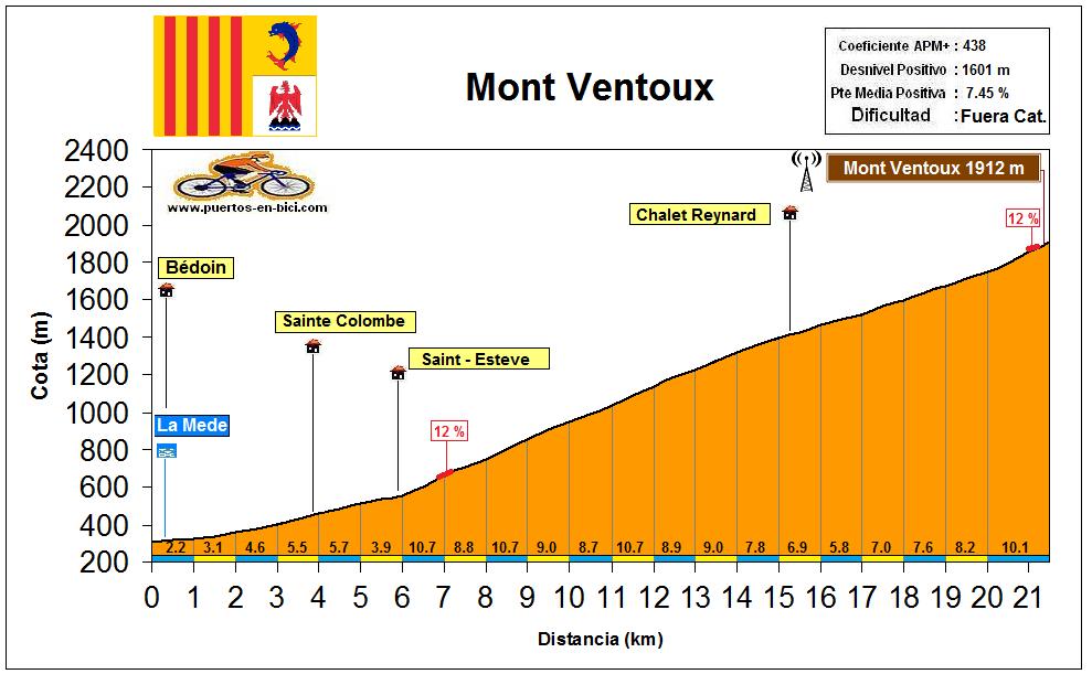 Altimetría Mont Ventoux
