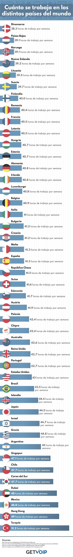 Cuáles son los países en los que se trabajan más horas