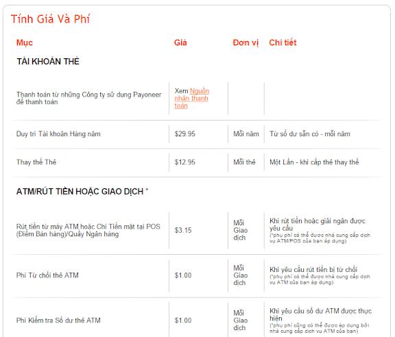 phí rút tiền từ payoneer về Việt Nam